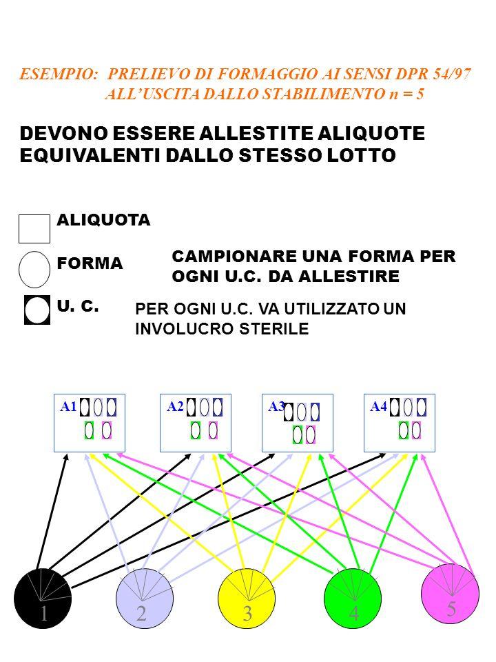 ESEMPIO: PRELIEVO DI FORMAGGIO AI SENSI DPR 54/97