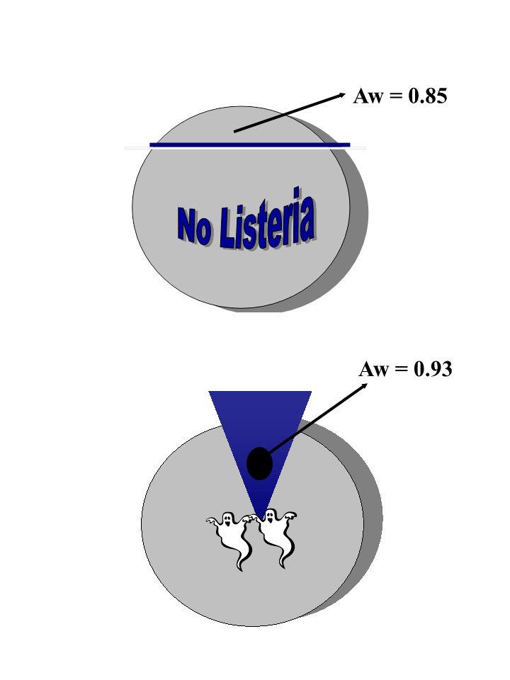 Aw = 0.85 No Listeria Aw = 0.93