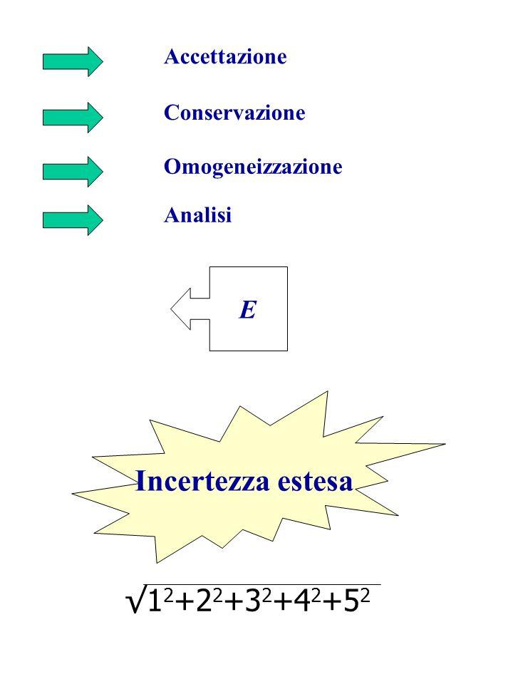 Incertezza estesa √12+22+32+42+52 E Accettazione Conservazione