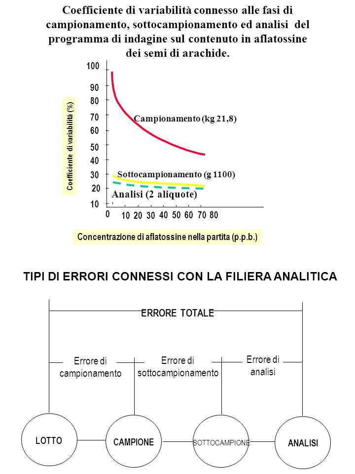 Coefficiente di variabilità connesso alle fasi di