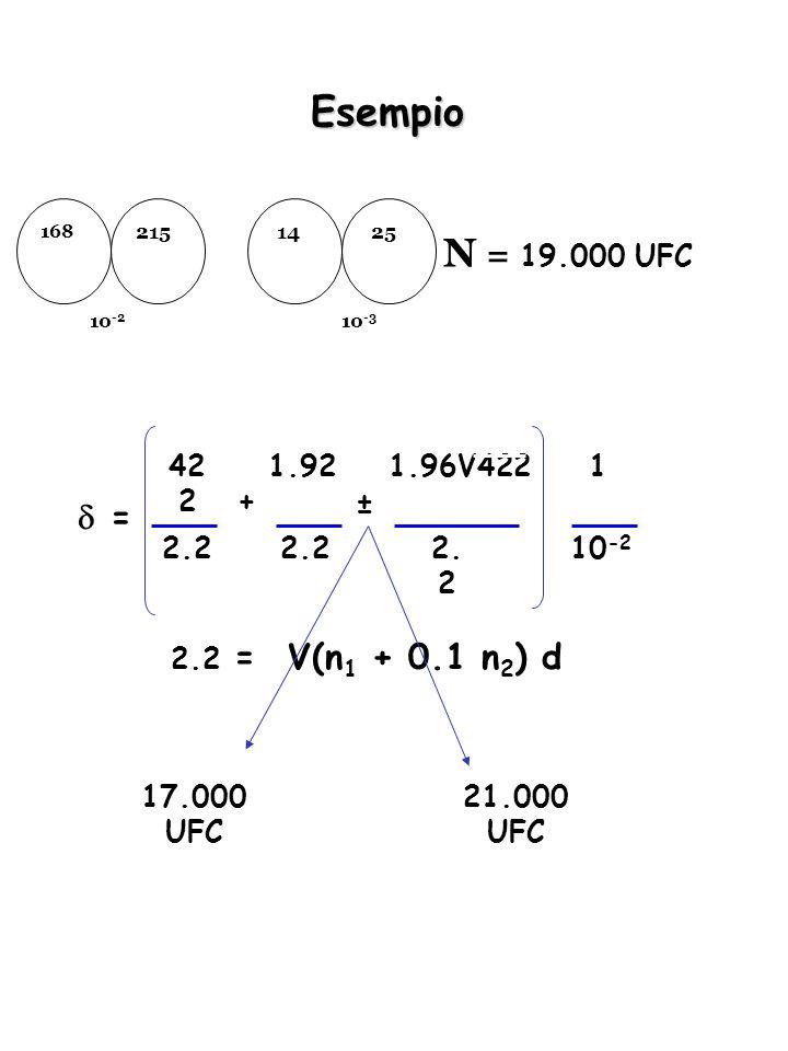 Esempio N = 19.000 UFC  = V(n1 + 0.1 n2) d 422 1.92 1.96V422 1 + ±