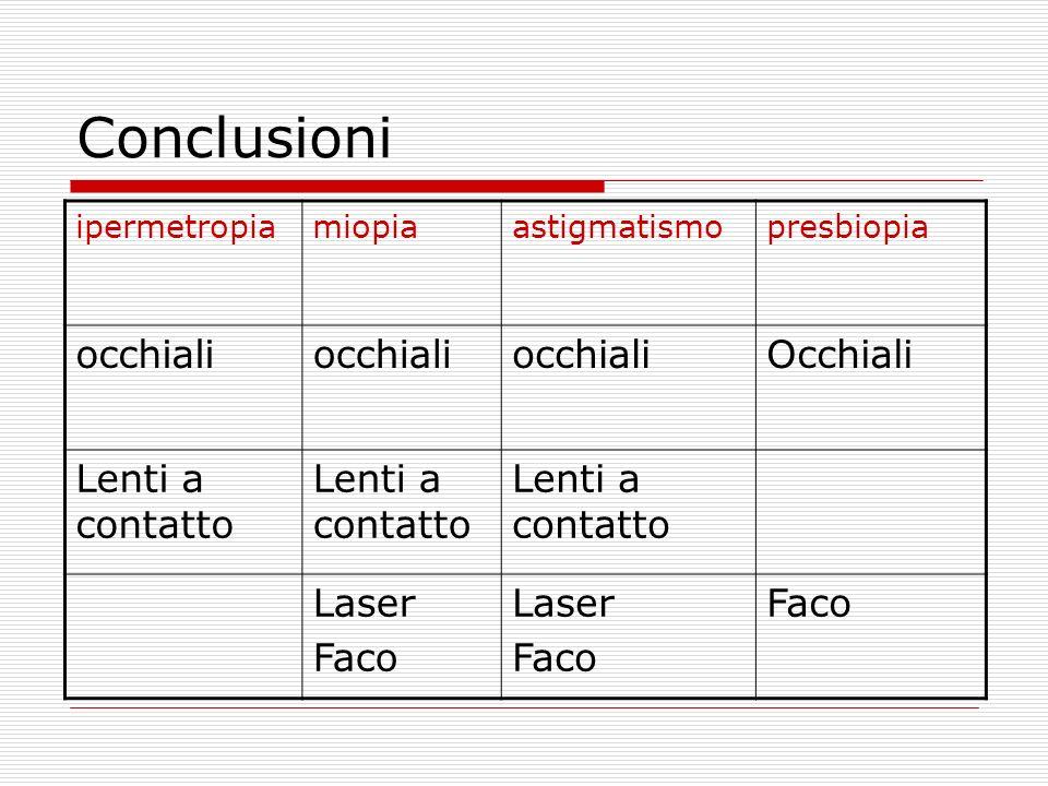 Conclusioni occhiali Occhiali Lenti a contatto Laser Faco ipermetropia