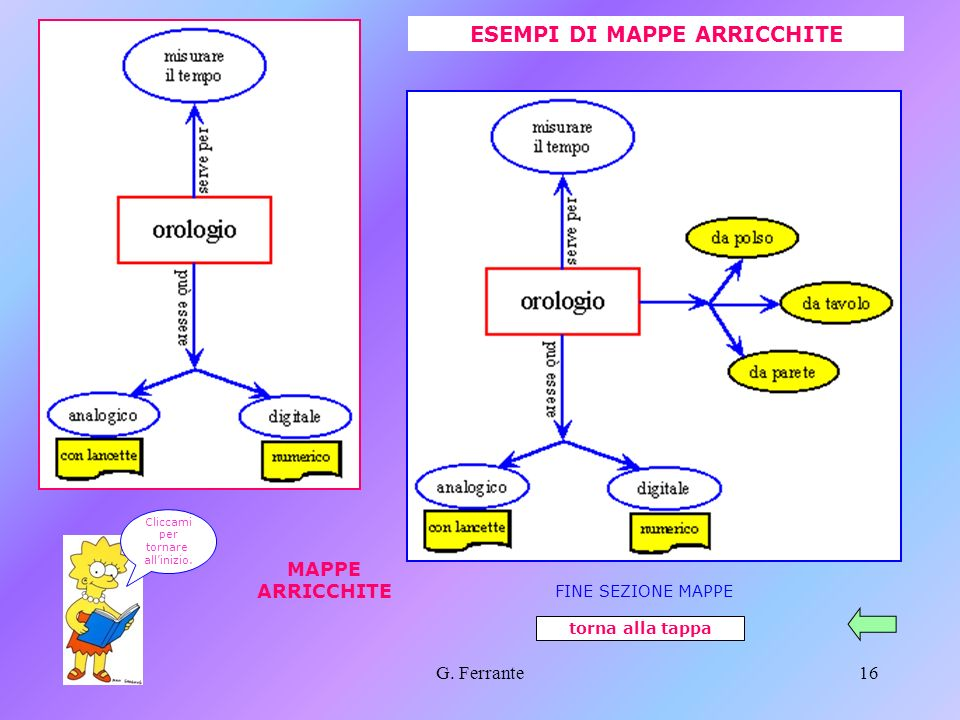 ESEMPI DI MAPPE ARRICCHITE