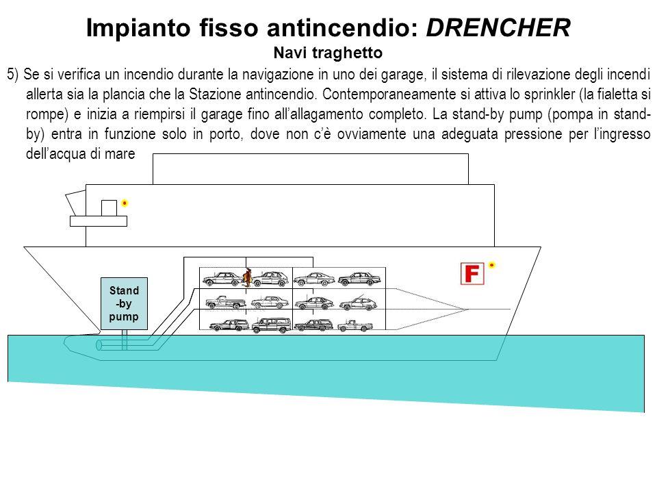 Impianto fisso antincendio: DRENCHER