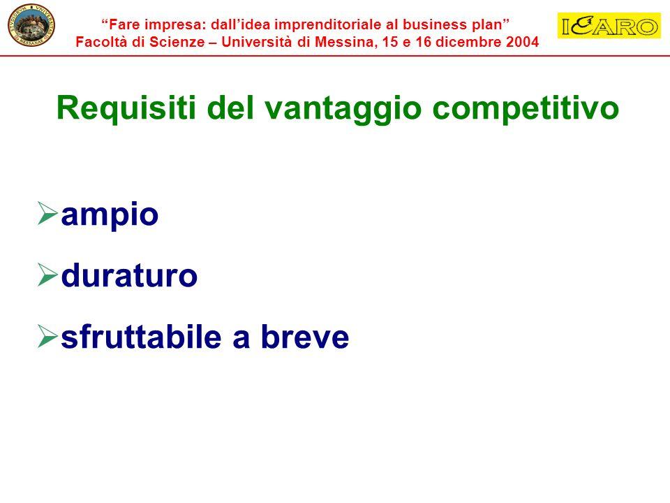 Requisiti del vantaggio competitivo