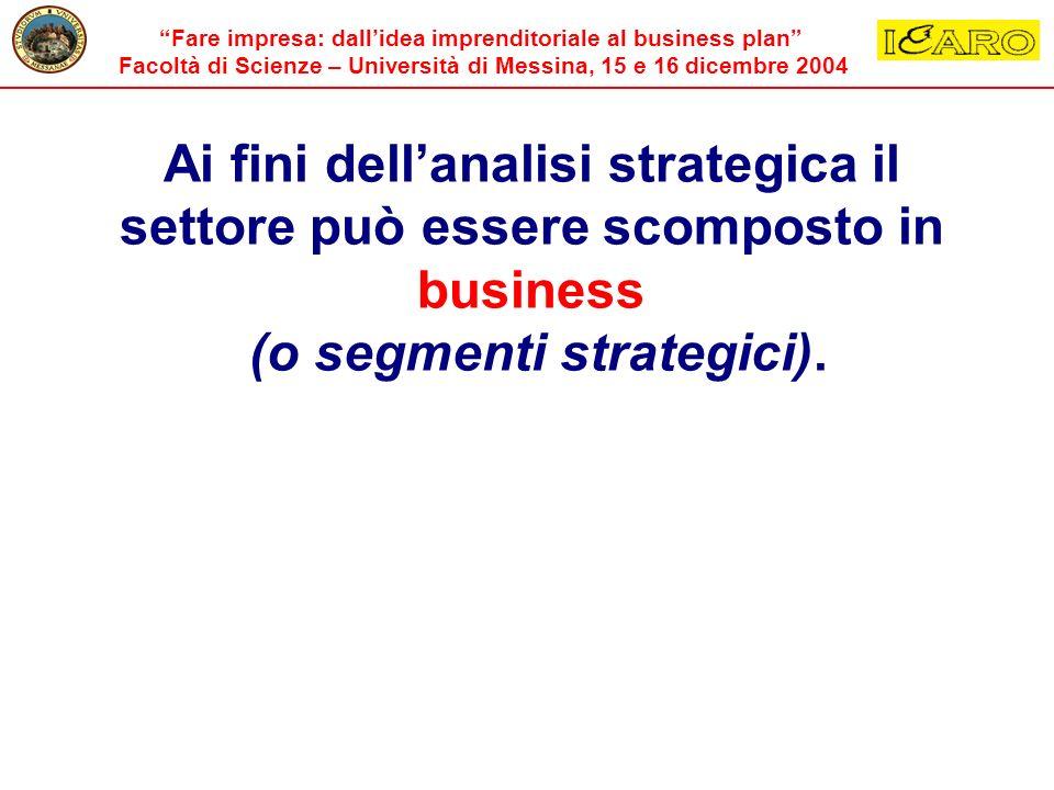 Ai fini dell'analisi strategica il settore può essere scomposto in business (o segmenti strategici).