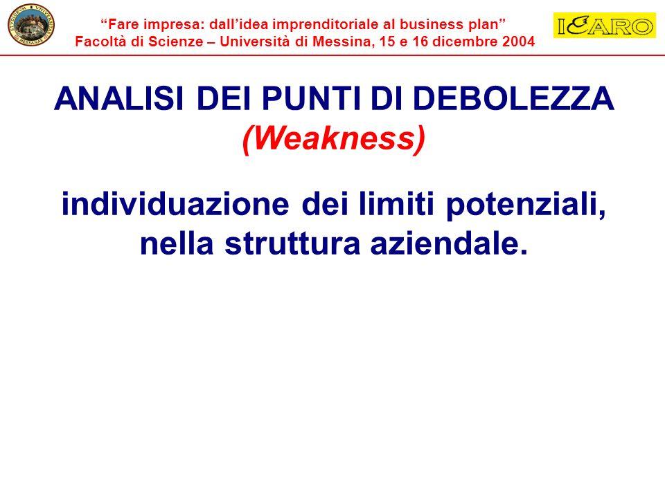 ANALISI DEI PUNTI DI DEBOLEZZA (Weakness)