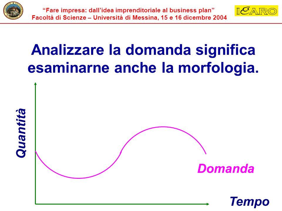 Analizzare la domanda significa esaminarne anche la morfologia.