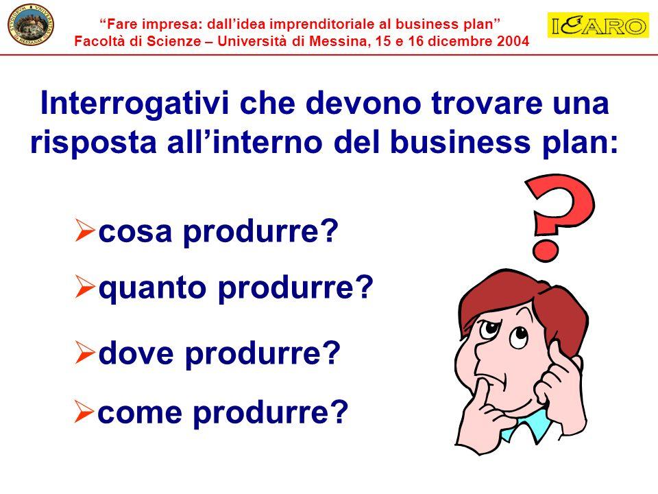 Interrogativi che devono trovare una risposta all'interno del business plan: