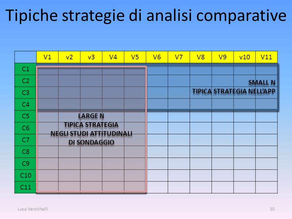 Tipiche strategie di analisi comparative