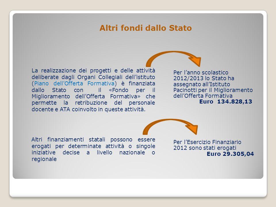 Altri fondi dallo Stato