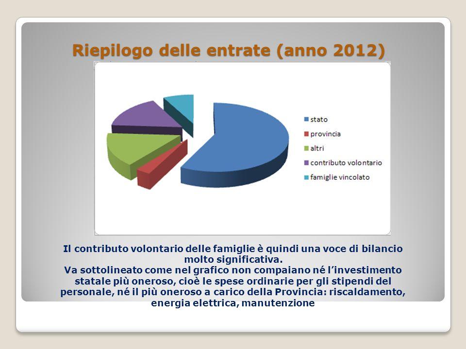 Riepilogo delle entrate (anno 2012)