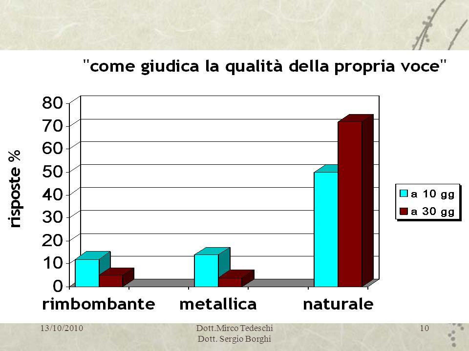 Valutazione loudness: risultati