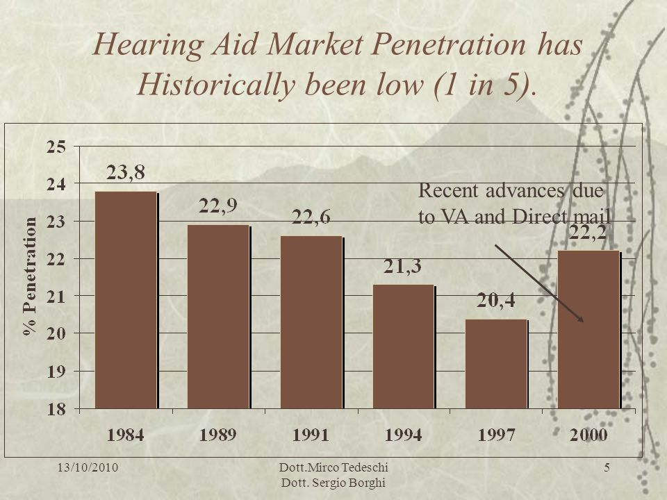 Hearing Aid Market Penetration has Historically been low (1 in 5).