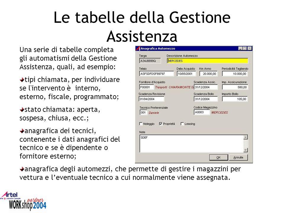 Le tabelle della Gestione Assistenza