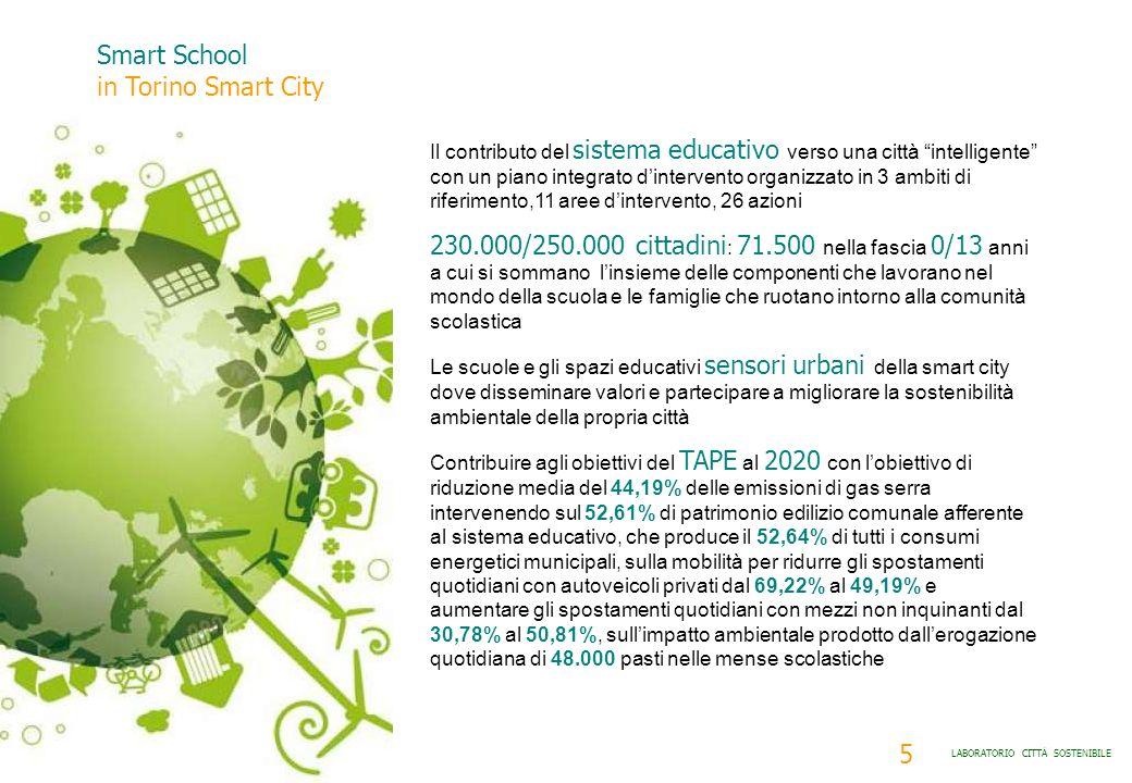 Smart School in Torino Smart City