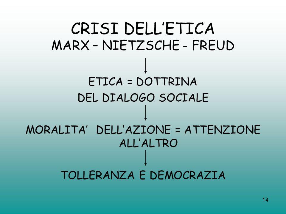 CRISI DELL'ETICA MARX – NIETZSCHE - FREUD