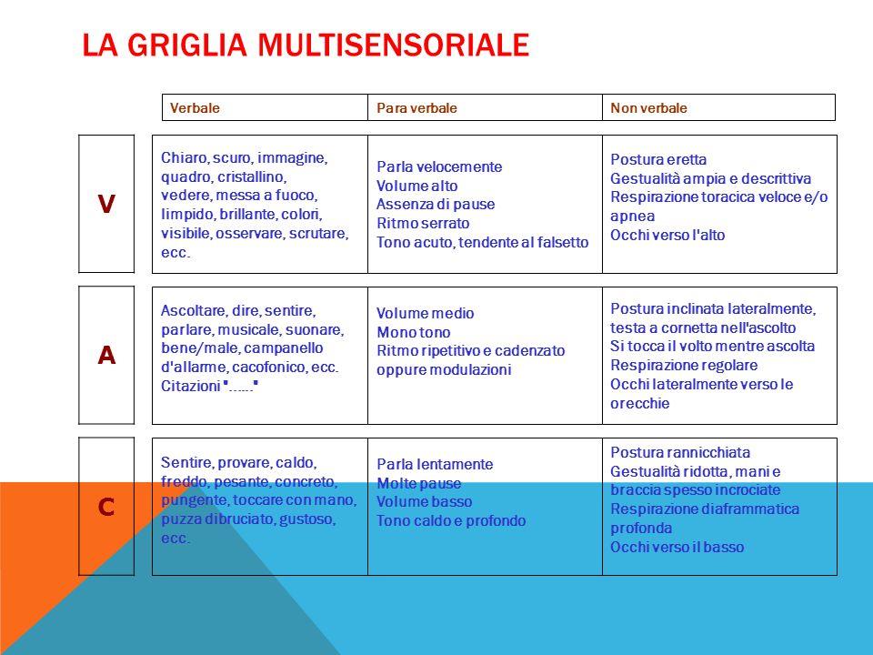 La griglia multisensoriale