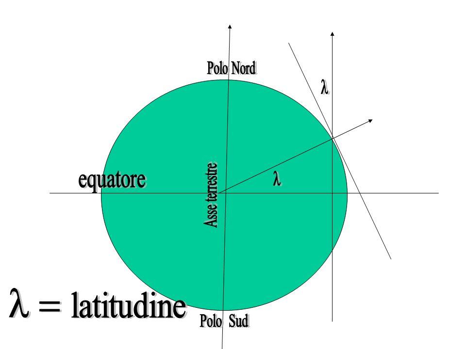 l Asse terrestre Polo Nord Polo Sud l = latitudine equatore