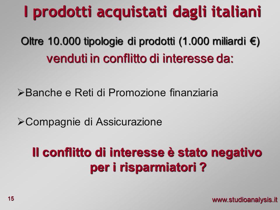I prodotti acquistati dagli italiani