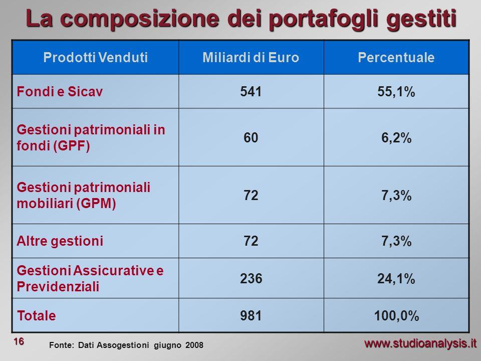 La composizione dei portafogli gestiti