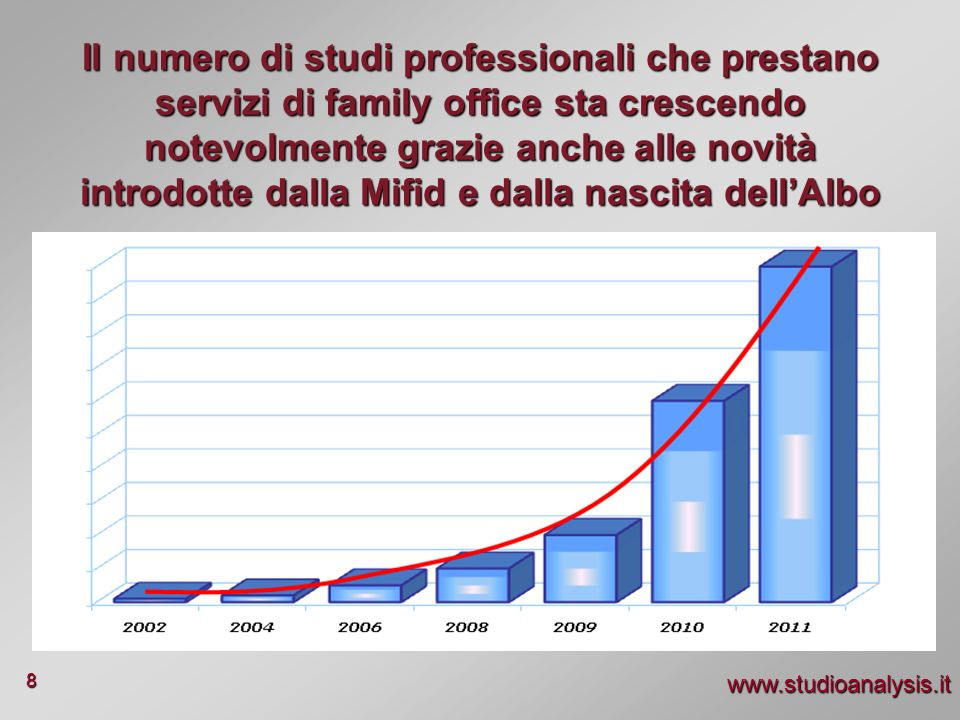 Il numero di studi professionali che prestano servizi di family office sta crescendo notevolmente grazie anche alle novità introdotte dalla Mifid e dalla nascita dell'Albo