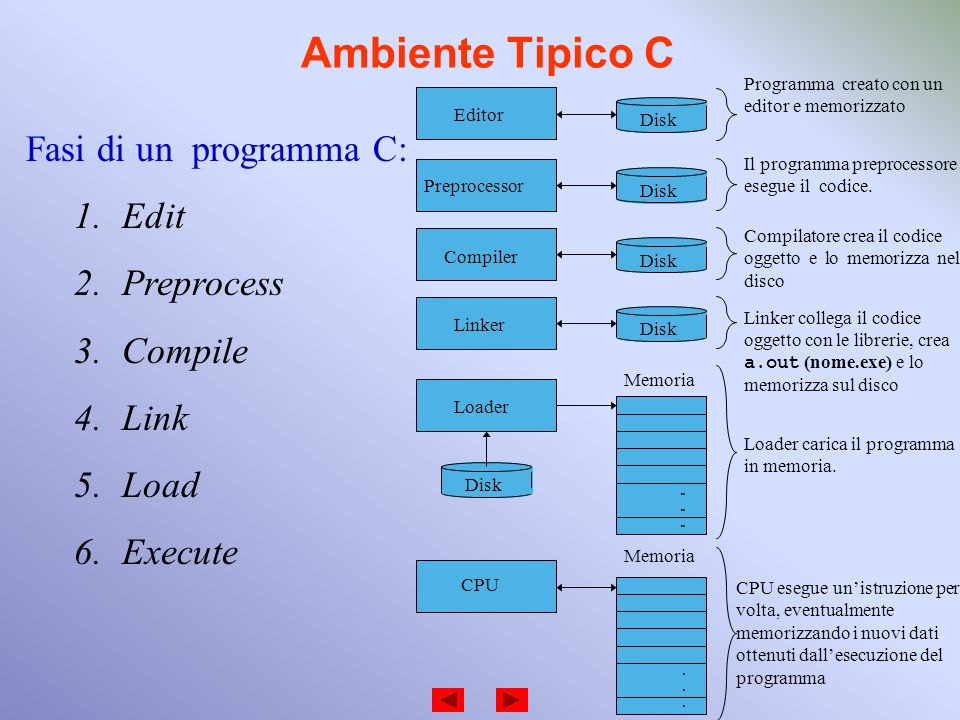 Ambiente Tipico C Fasi di un programma C: Edit Preprocess Compile Link
