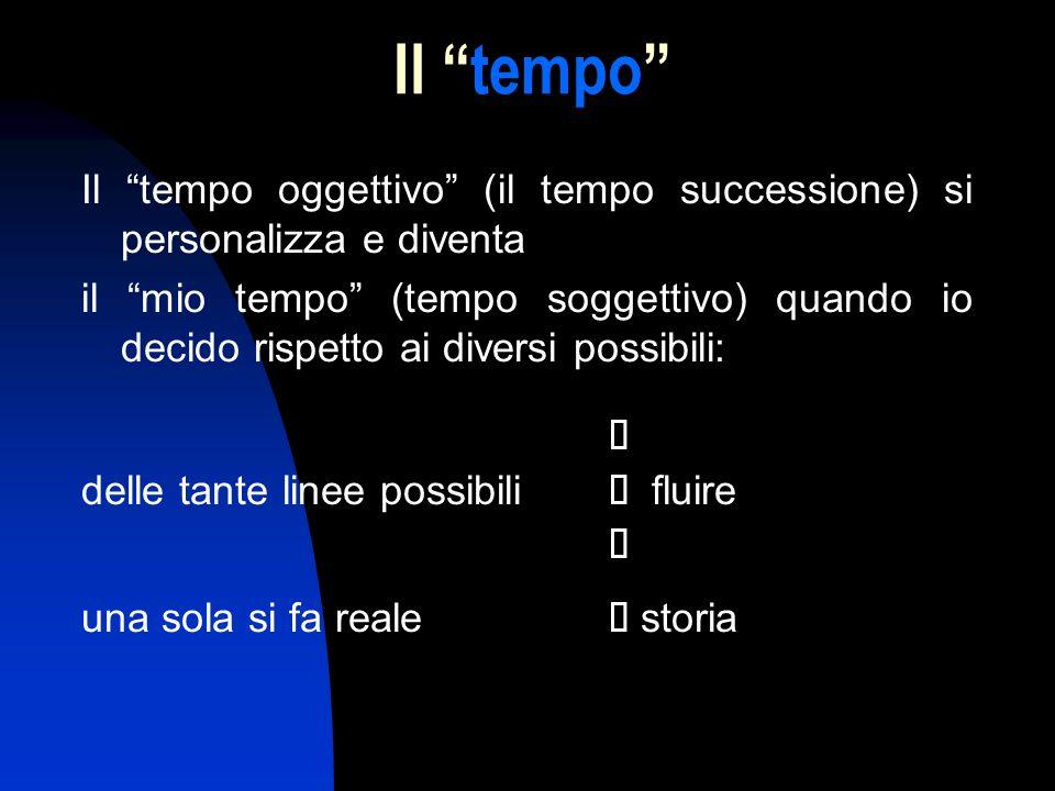 Il tempo Il tempo oggettivo (il tempo successione) si personalizza e diventa.