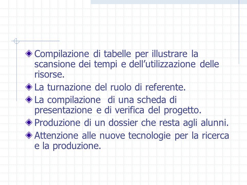 Compilazione di tabelle per illustrare la scansione dei tempi e dell'utilizzazione delle risorse.