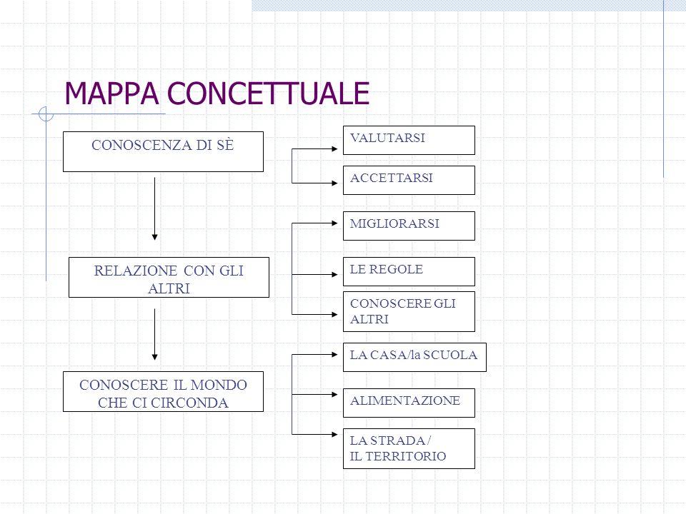 MAPPA CONCETTUALE CONOSCENZA DI SÈ RELAZIONE CON GLI ALTRI