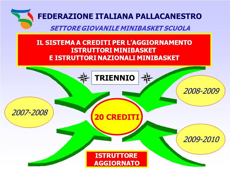 FEDERAZIONE ITALIANA PALLACANESTRO TRIENNIO 20 CREDITI