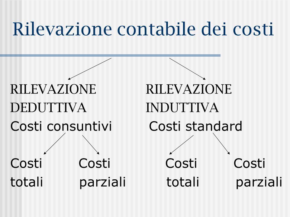 Rilevazione contabile dei costi