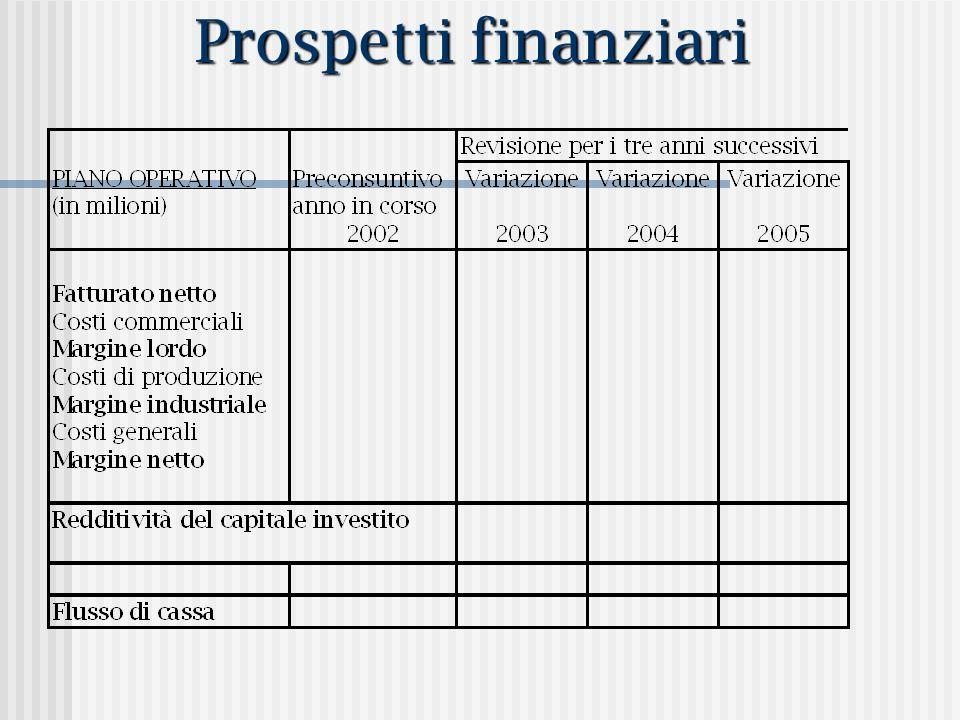 Prospetti finanziari