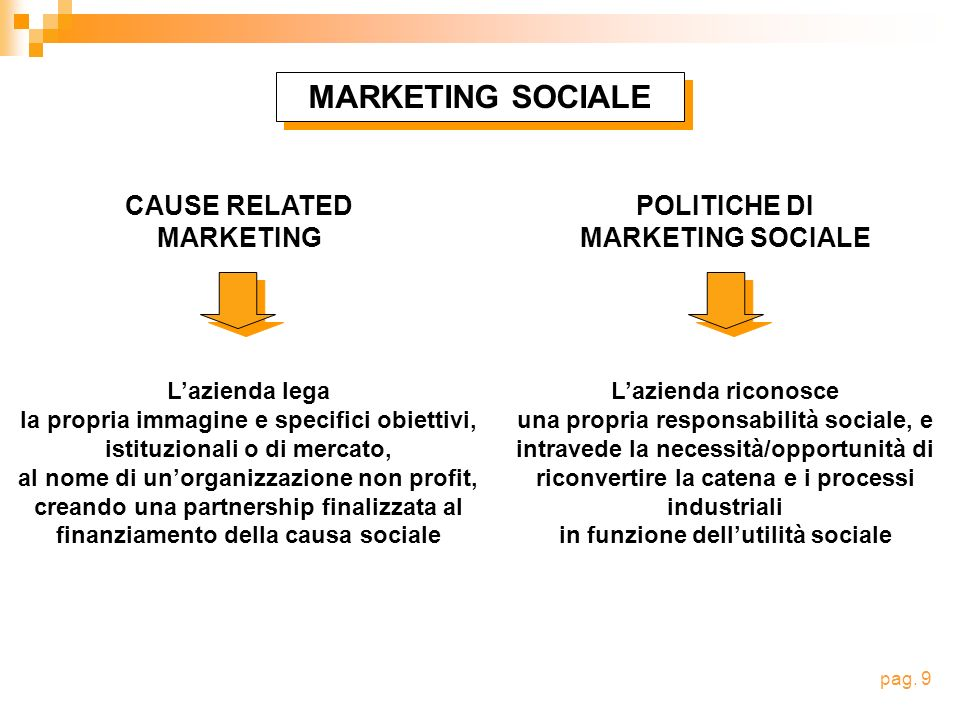 MARKETING SOCIALE CAUSE RELATED MARKETING