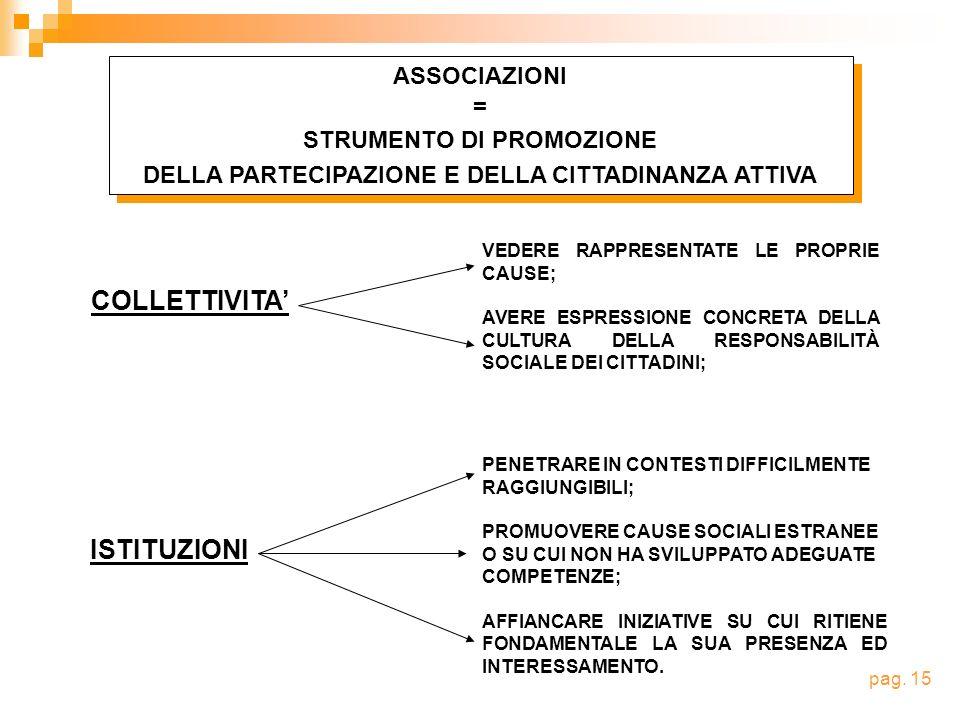 COLLETTIVITA' ISTITUZIONI ASSOCIAZIONI = STRUMENTO DI PROMOZIONE