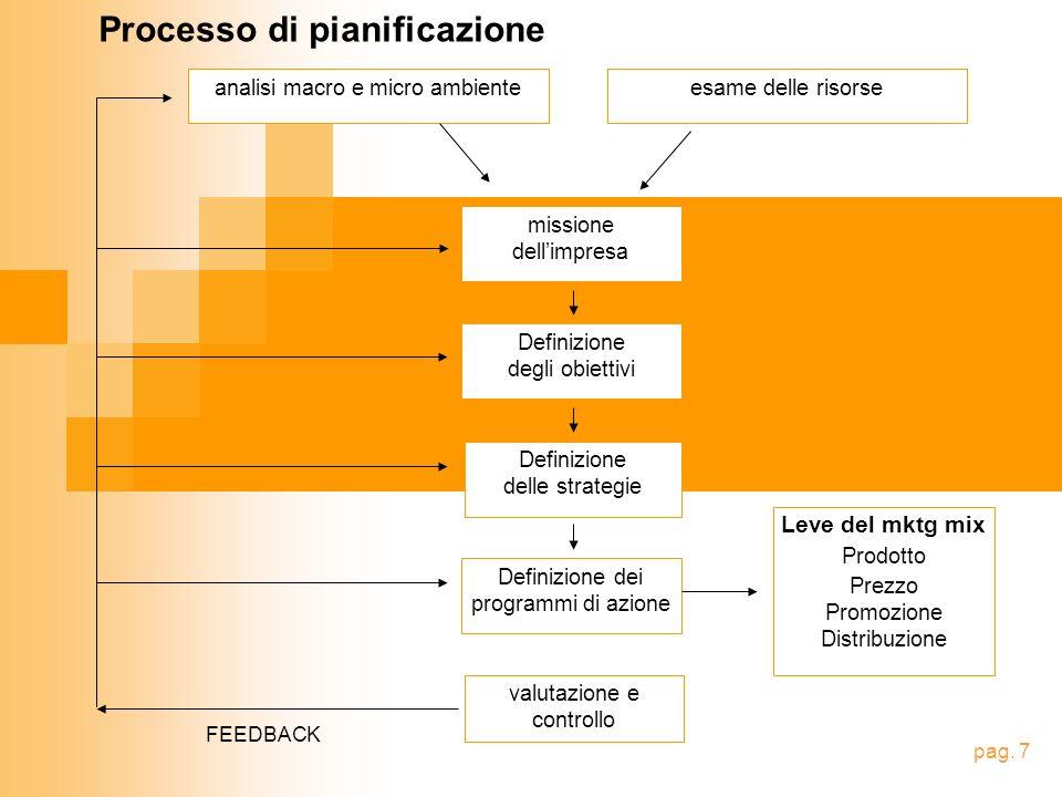 Processo di pianificazione