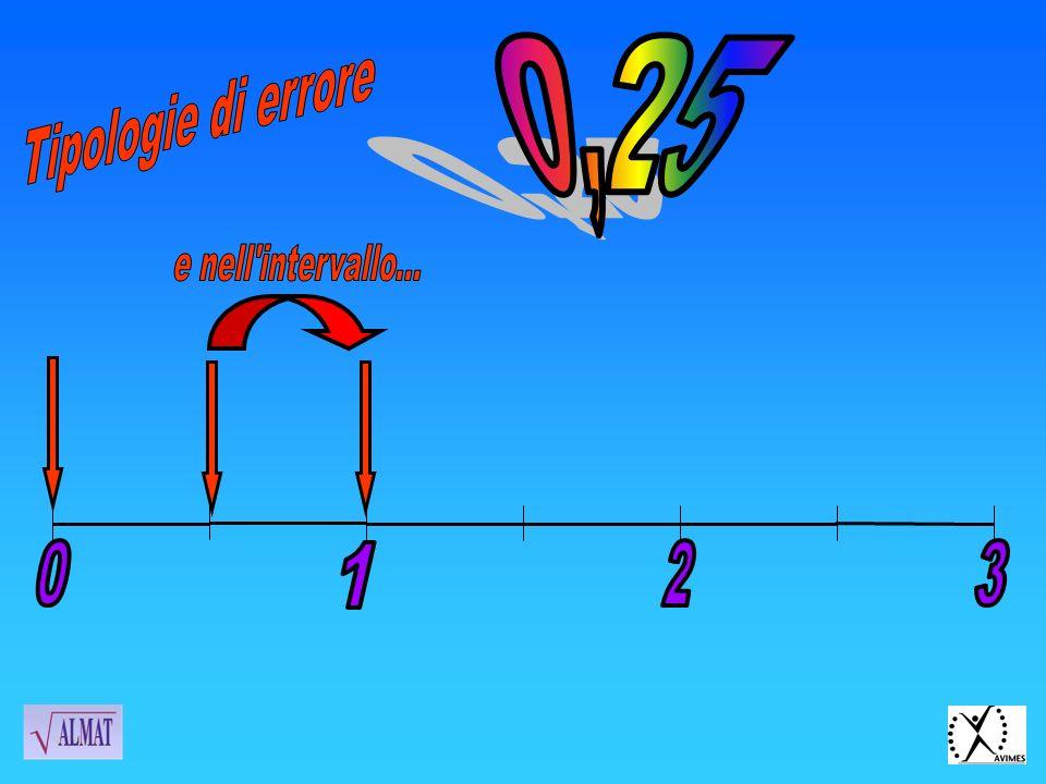 0,25 Tipologie di errore e nell intervallo... 1 2 3