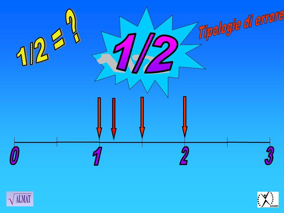 Tipologie di errore 1/2 = 1/2 1 2 3