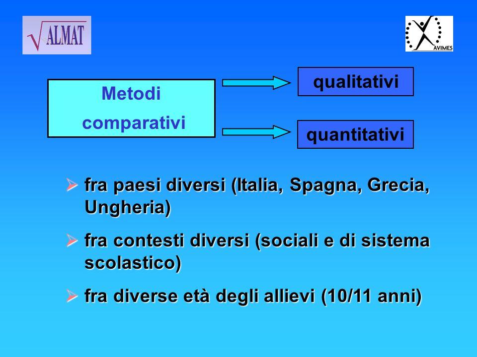 qualitativi Metodi. comparativi. quantitativi. fra paesi diversi (Italia, Spagna, Grecia, Ungheria)