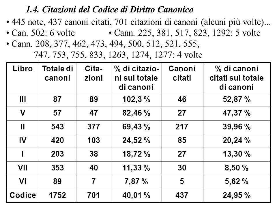 1.4. Citazioni del Codice di Diritto Canonico