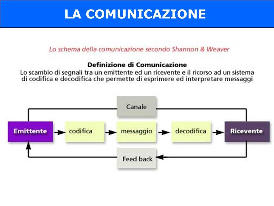 LA COMUNICAZIONE 4
