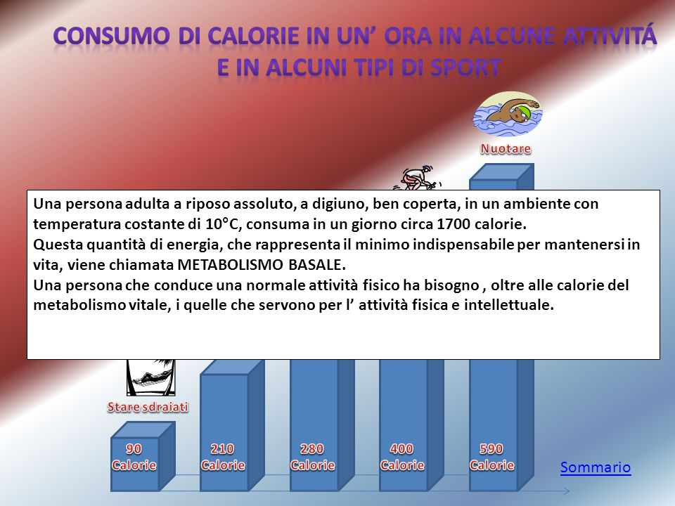 Consumo di calorie in un' ora in alcune attivitÁ