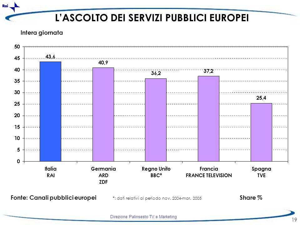 L'ASCOLTO DEI SERVIZI PUBBLICI EUROPEI