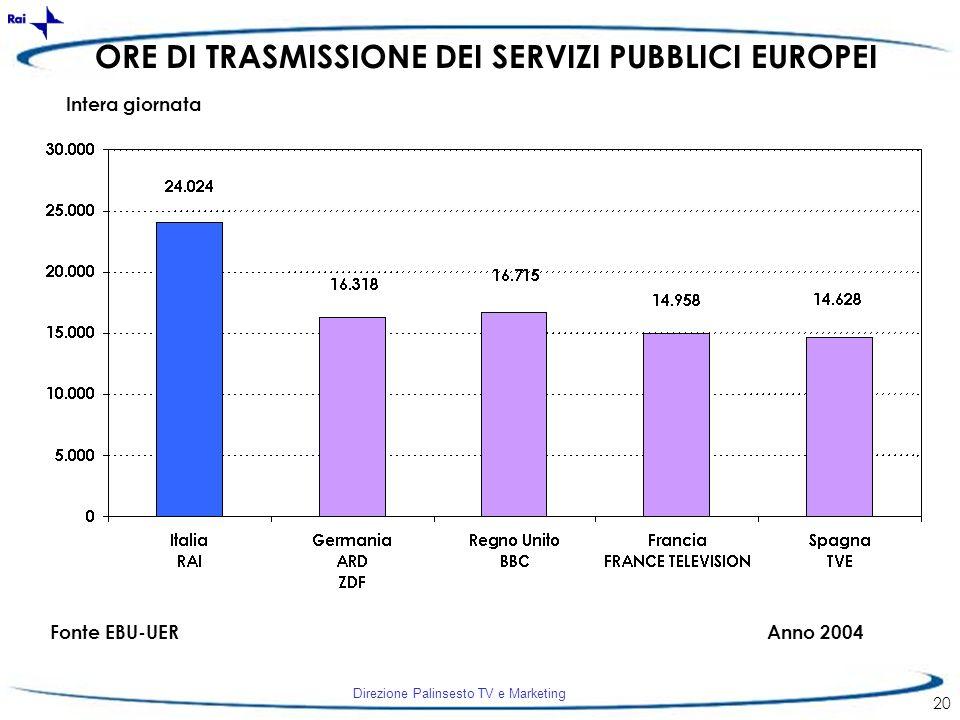 ORE DI TRASMISSIONE DEI SERVIZI PUBBLICI EUROPEI