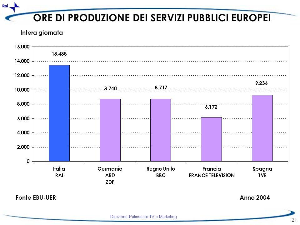 ORE DI PRODUZIONE DEI SERVIZI PUBBLICI EUROPEI