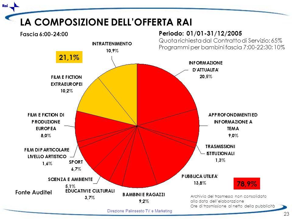 LA COMPOSIZIONE DELL'OFFERTA RAI