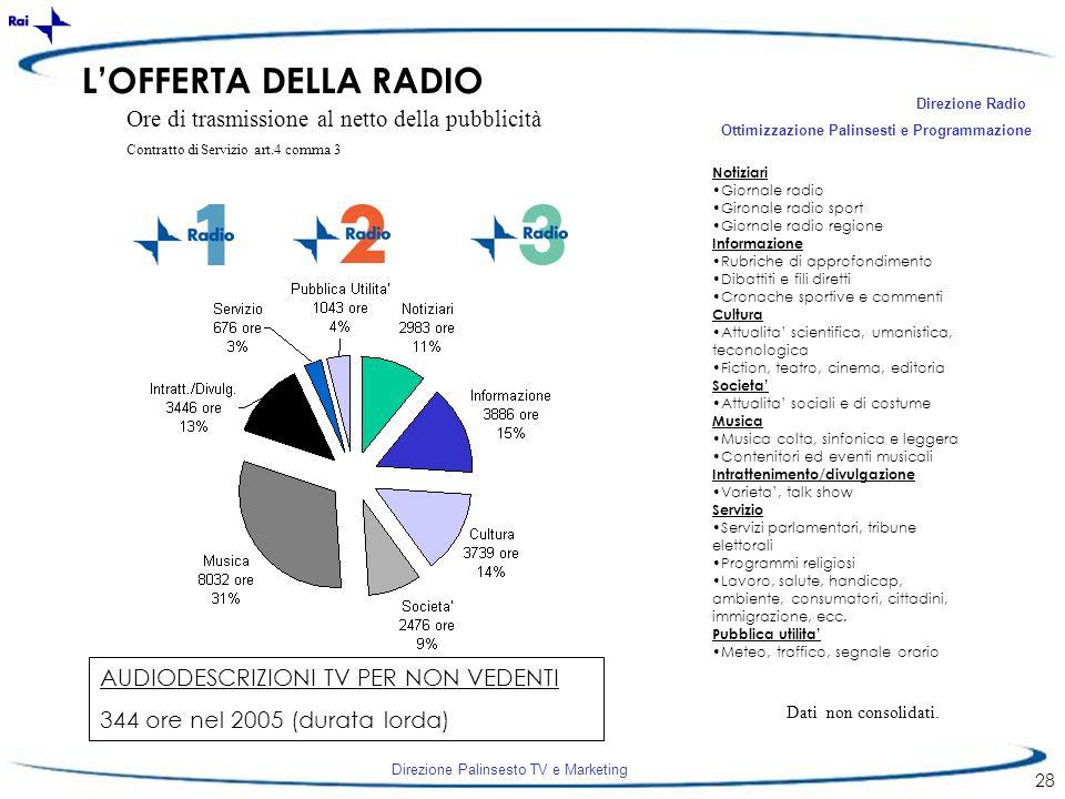 L'OFFERTA DELLA RADIO Ore di trasmissione al netto della pubblicità