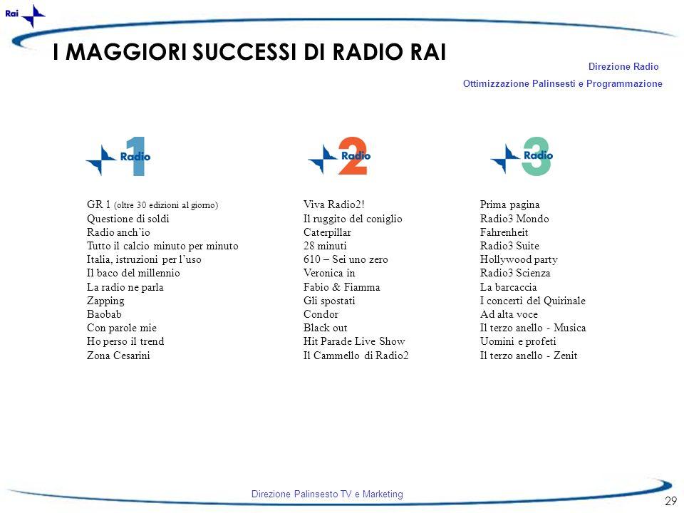 I MAGGIORI SUCCESSI DI RADIO RAI