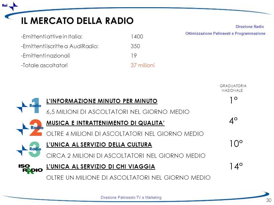 IL MERCATO DELLA RADIO 1° 4° 10° 14° L'INFORMAZIONE MINUTO PER MINUTO
