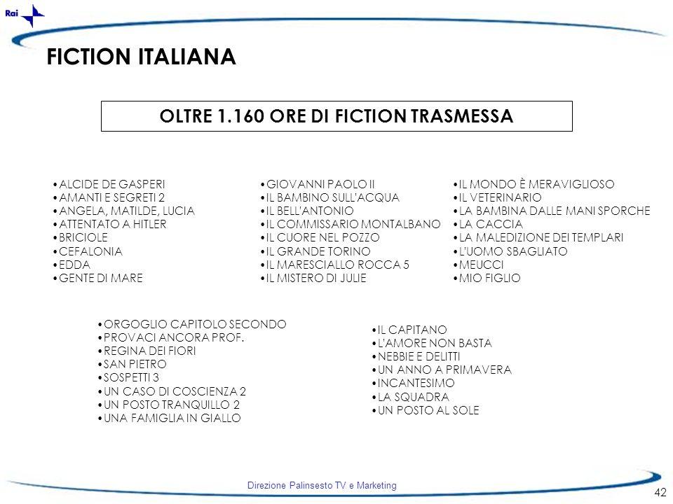 OLTRE 1.160 ORE DI FICTION TRASMESSA
